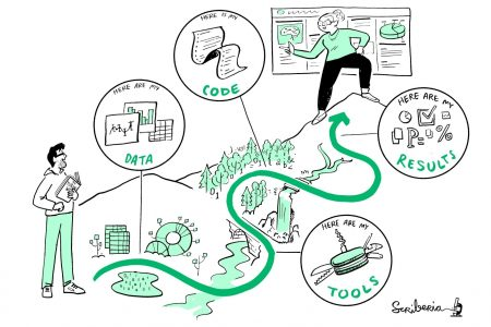 Leiden University Libraries & Elsevier Seminars on Reproducible Research: Wrap-up Seminar 3