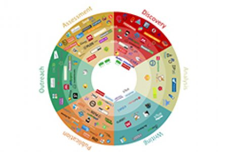 Leiden Survey Link for 101 Innovations in Scholarly Communication