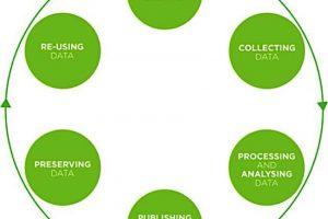 Data life cycle model UK Data Archive