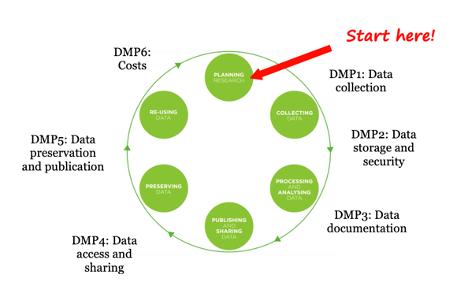 Data life cycle dmp steps